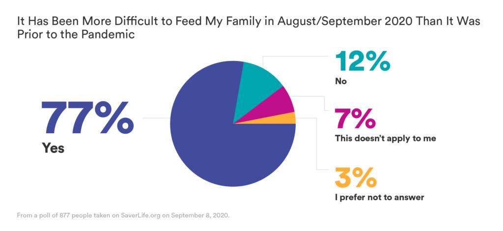 SaverLife_ResearchInfographics06_FeedingFamily